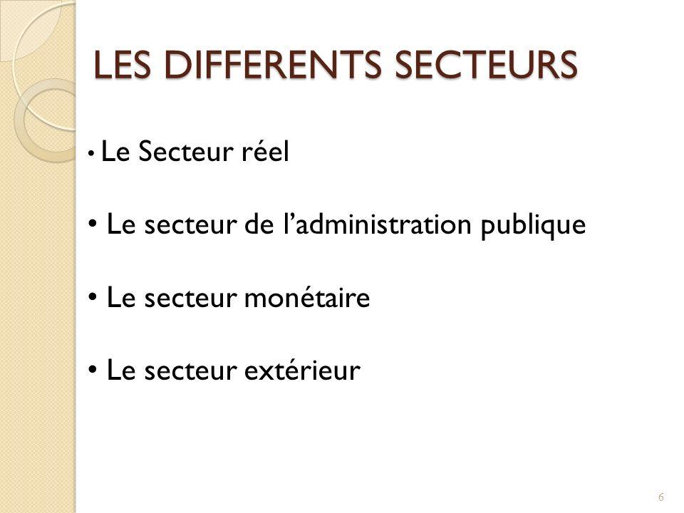 LES DIFFERENTS SECTEURS Le Secteur réel Le secteur de ladministration publique Le secteur monétaire Le secteur extérieur 6