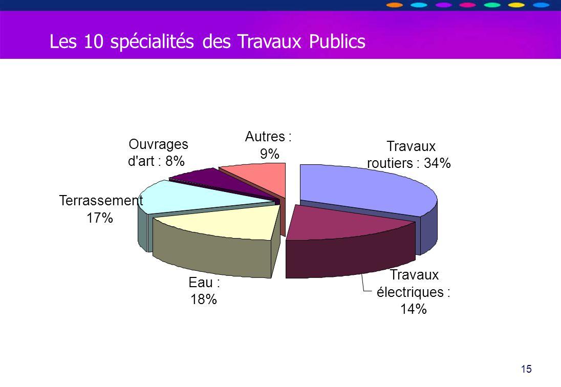 O PT IO 15 Les 10 spécialités des Travaux Publics Ouvrages d'art : 8% Autres : 9% Terrassement 17% Eau : 18% Travaux électriques : 14% Travaux routier