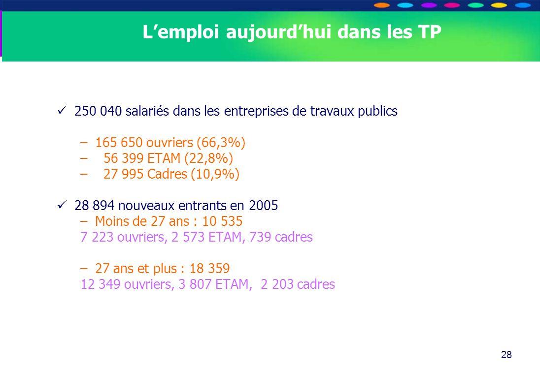 O PT IO 28 Lemploi aujourdhui dans les TP 250 040 salariés dans les entreprises de travaux publics –165 650 ouvriers (66,3%) – 56 399 ETAM (22,8%) – 2
