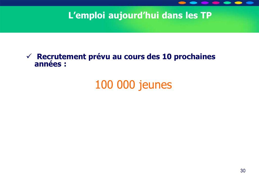 O PT IO 30 Lemploi aujourdhui dans les TP Recrutement prévu au cours des 10 prochaines années : 100 000 jeunes