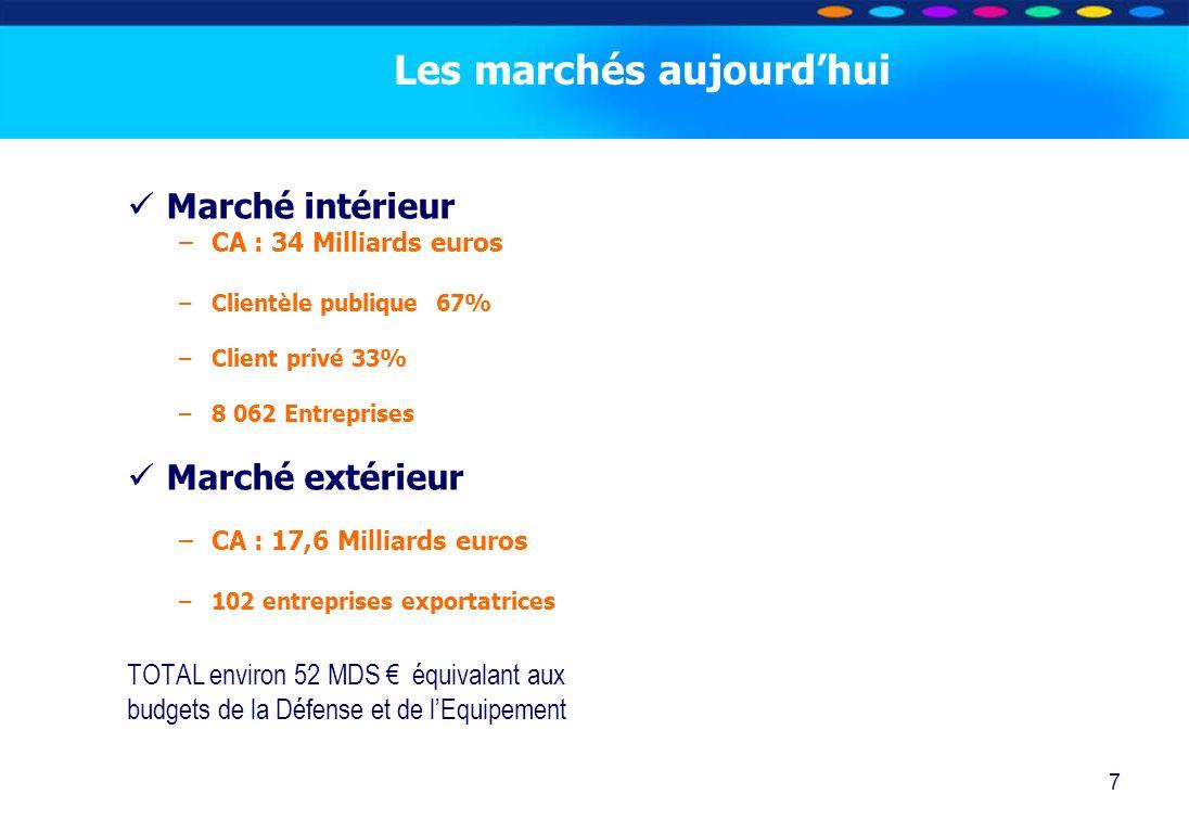O PT IO 7 Les marchés aujourdhui Marché intérieur –CA : 34 Milliards euros –Clientèle publique 67% –Client privé 33% –8 062 Entreprises Marché extérie