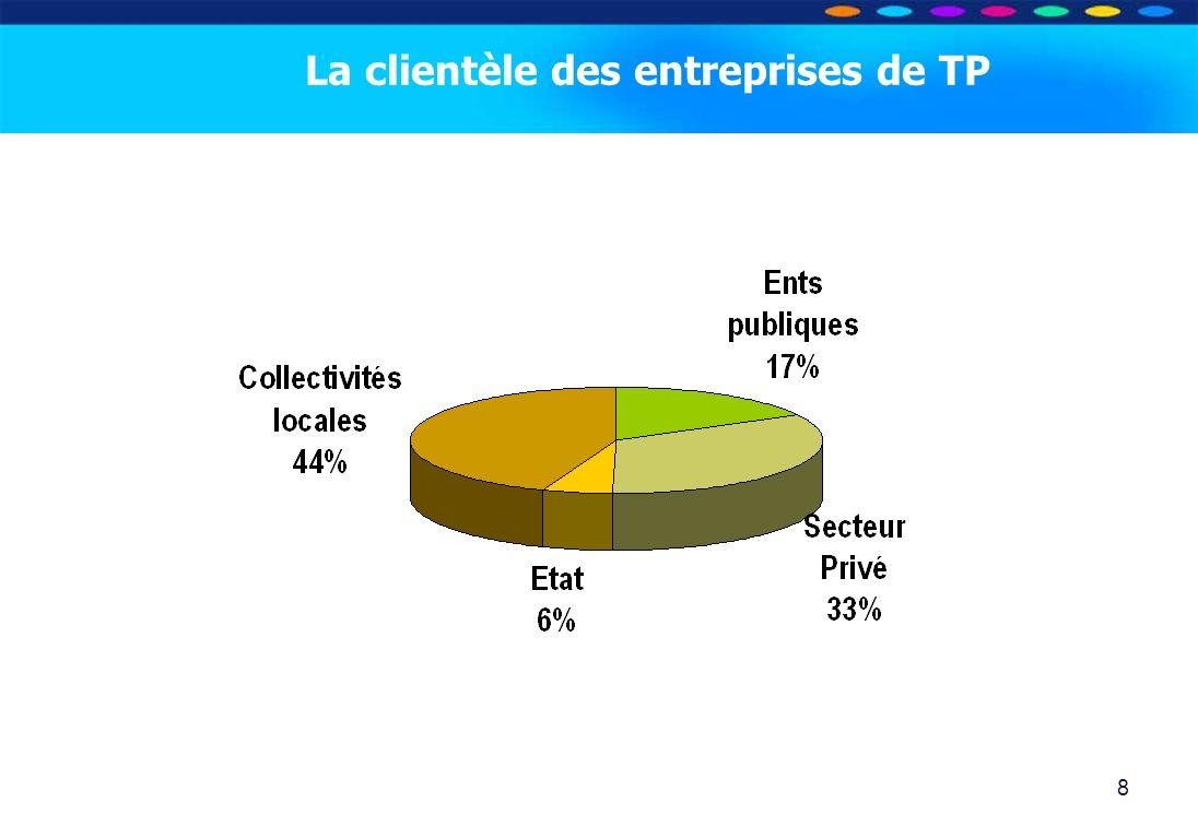 O PT IO 8 La clientèle des entreprises de TP