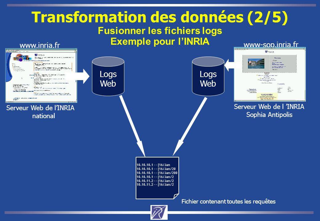 Transformation des données (2/5) Fusionner les fichiers logs Exemple pour lINRIA Site Web dINRIA www.inria.fr Logs Web www-sop.inria.fr Logs Web 10.10.10.1 - - [16/Jan 10.10.10.1 - - [16/Jan/20 10.10.10.1 - - [16/Jan/200 10.10.10.1 - - [16/Jan/2 10.10.11.2 - - [16/Jan/2 Fichier contenant toutes les requêtes Serveur Web de l INRIA Sophia Antipolis Serveur Web de lINRIA national