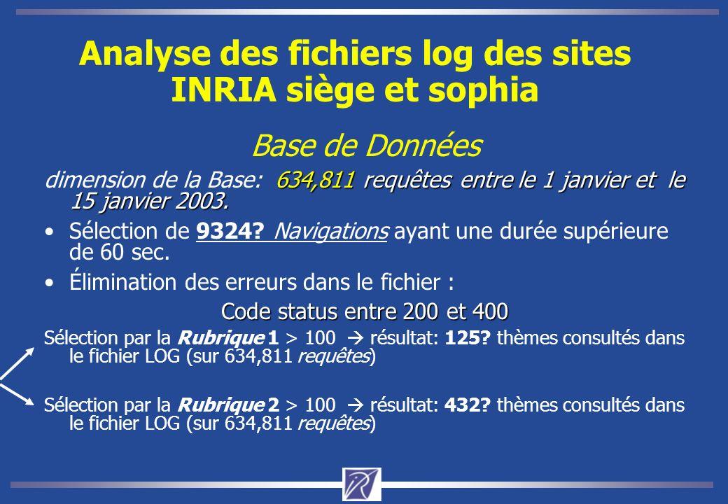 Analyse des fichiers log des sites INRIA siège et sophia Base de Données 634,811 requêtesentre le 1 janvier et le 15 janvier 2003.