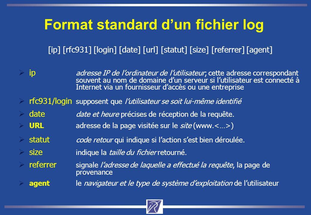 Format standard dun fichier log [ip] [rfc931] [login] [date] [url] [statut] [size] [referrer] [agent] ip adresse IP de lordinateur de lutilisateur; cette adresse correspondant souvent au nom de domaine dun serveur si lutilisateur est connecté à Internet via un fournisseur daccès ou une entreprise rfc931/login supposent que lutilisateur se soit lui-même identifié date date et heure précises de réception de la requête.