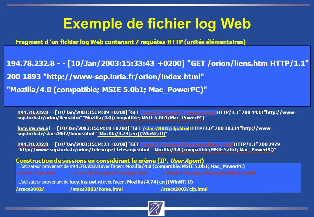 Cycle du processus de Web Usage Mining