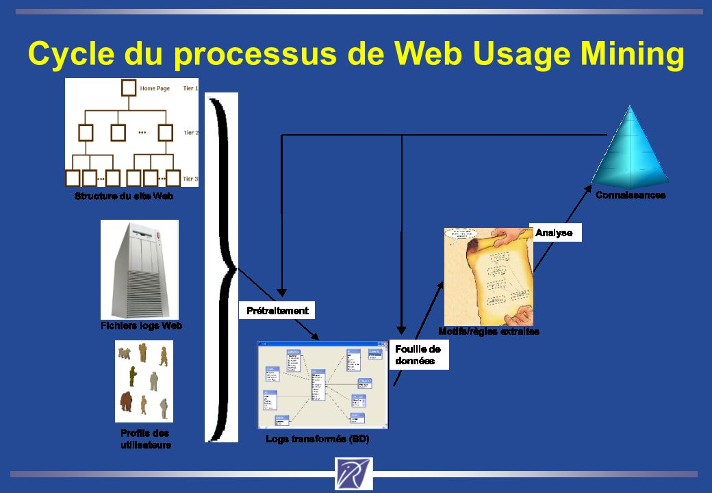 Cycle du processus de Web Usage Mining