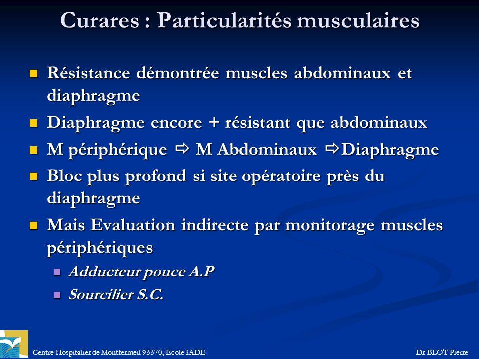 Centre Hospitalier de Montfermeil 93370, Ecole IADEDr BLOT Pierre Curares : Particularités musculaires Résistance démontrée muscles abdominaux et diap