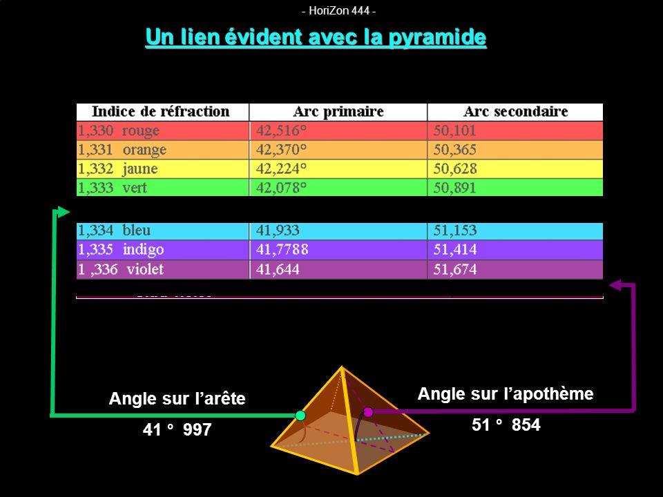 Dans le cas dun arc en ciel simple, langle de larête de la pyramide de 42° nous renvoie donc à un indice de réfraction se situant dans les tons de vert, légèrement bleuté, au milieu du spectre visible.