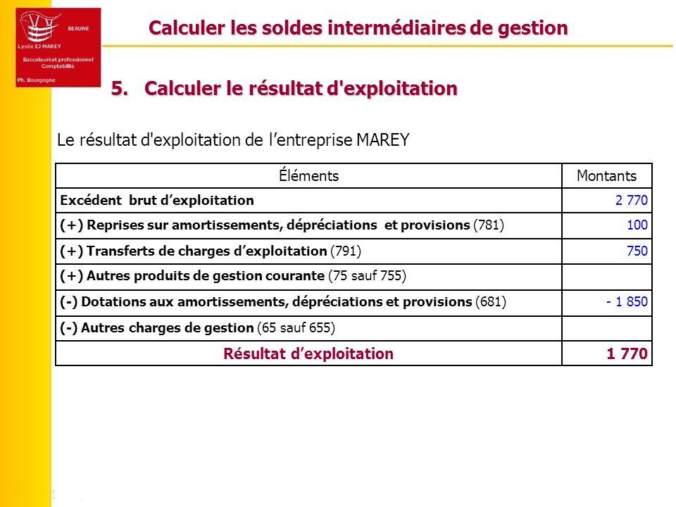 Calculer les soldes intermédiaires de gestion Le résultat d'exploitation de lentreprise MAREY 1 770Résultat dexploitation (-) Autres charges de gestio