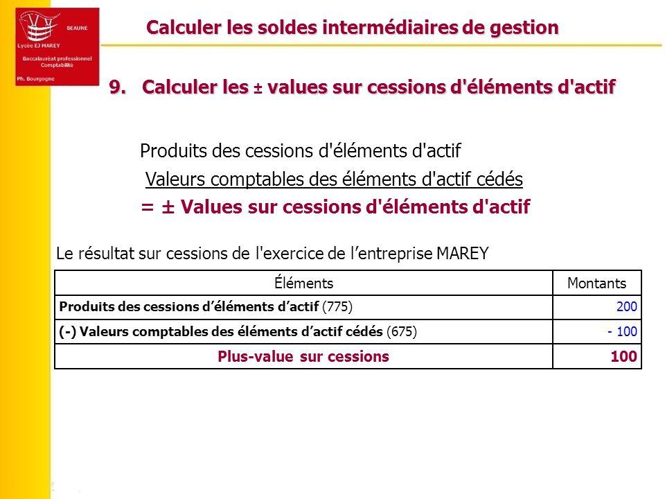 Calculer les soldes intermédiaires de gestion 9.Calculer les values sur cessions d éléments d actif 9.Calculer les ± values sur cessions d éléments d actif Produits des cessions d éléments d actif Le résultat sur cessions de l exercice de lentreprise MAREY 100Plus-value sur cessions - 100(-) Valeurs comptables des éléments dactif cédés (675) 200Produits des cessions déléments dactif (775) MontantsÉléments Valeurs comptables des éléments d actif cédés = ± Values sur cessions d éléments d actif