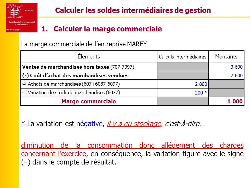 Calculer les soldes intermédiaires de gestion 1 000Marge commerciale -200 * Variation de stock de marchandises (6037) 2 800 Achats de marchandises (60