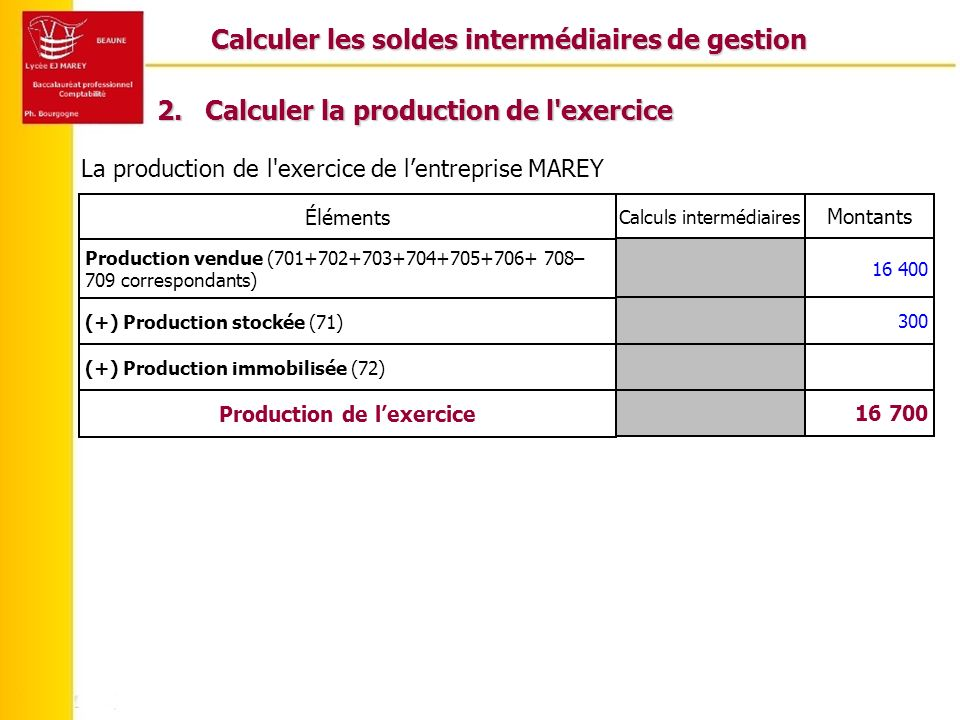 Calculer les soldes intermédiaires de gestion La production de l'exercice de lentreprise MAREY 16 700 Production de lexercice (+) Production immobilis