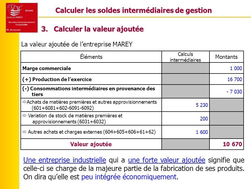 Calculer les soldes intermédiaires de gestion 3.Calculer la valeur ajoutée La valeur ajoutée de lentreprise MAREY 10 670Valeur ajoutée 1 600 Autres achats et charges externes (604+605+606+61+62) 200 Variation de stock de matières premières et approvisionnements (6031+6032) 5 230 Achats de matières premières et autres approvisionnements (601+6081+602-6091-6092) - 7 030 (-) Consommations intermédiaires en provenance des tiers 16 700(+) Production de lexercice 1 000Marge commerciale Montants Calculs intermédiaires Éléments Une entreprise industrielle qui a une forte valeur ajoutée signifie que celle-ci se charge de la majeure partie de la fabrication de ses produits.