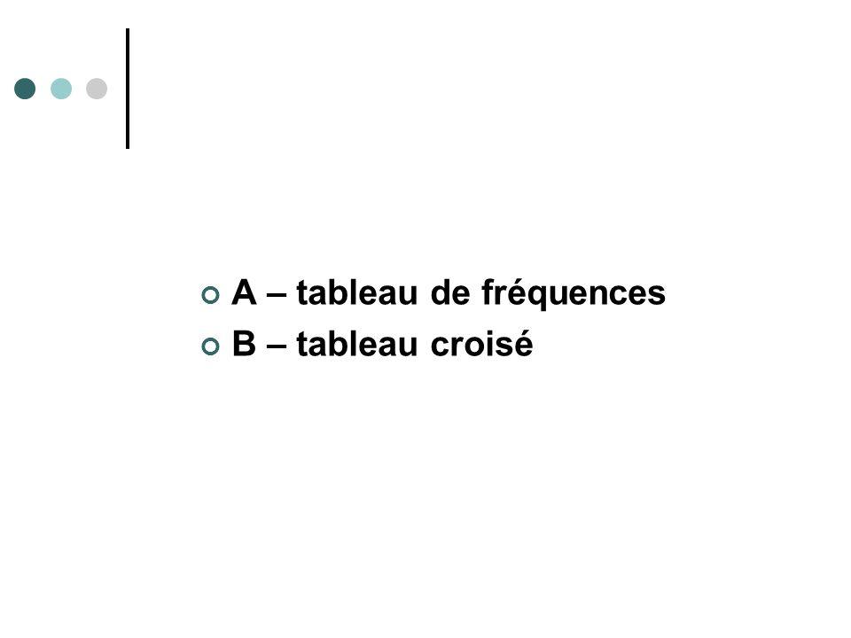 A – tableau de fréquences B – tableau croisé