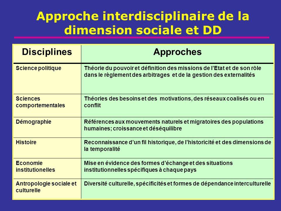 Approche interdisciplinaire de la dimension sociale et DD DisciplinesApproches Science politiqueThéorie du pouvoir et définition des missions de lEtat