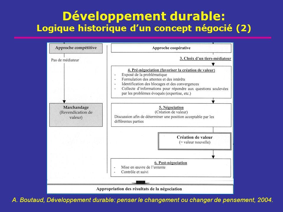 Développement durable: Logique historique dun concept négocié (2) A. Boutaud, Développement durable: penser le changement ou changer de pensement, 200