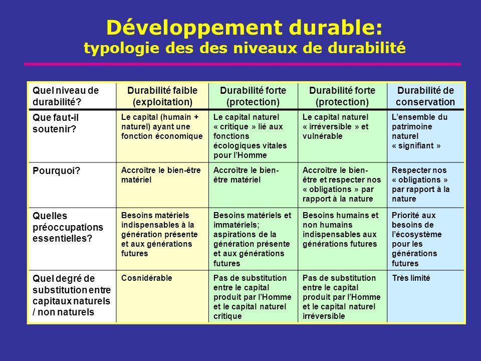 Développement durable: typologie des des niveaux de durabilité Quel niveau de durabilité? Durabilité faible (exploitation) Durabilité forte (protectio