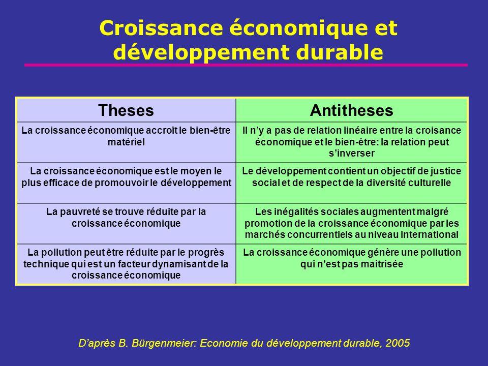 Croissance économique et développement durable ThesesAntitheses La croissance économique accroît le bien-être matériel Il ny a pas de relation linéair