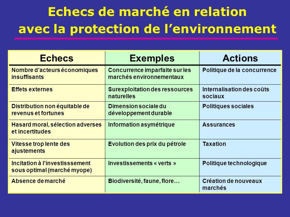 Echecs de marché en relation avec la protection de lenvironnement EchecsExemplesActions Nombre dacteurs économiques insuffisants Concurrence imparfait