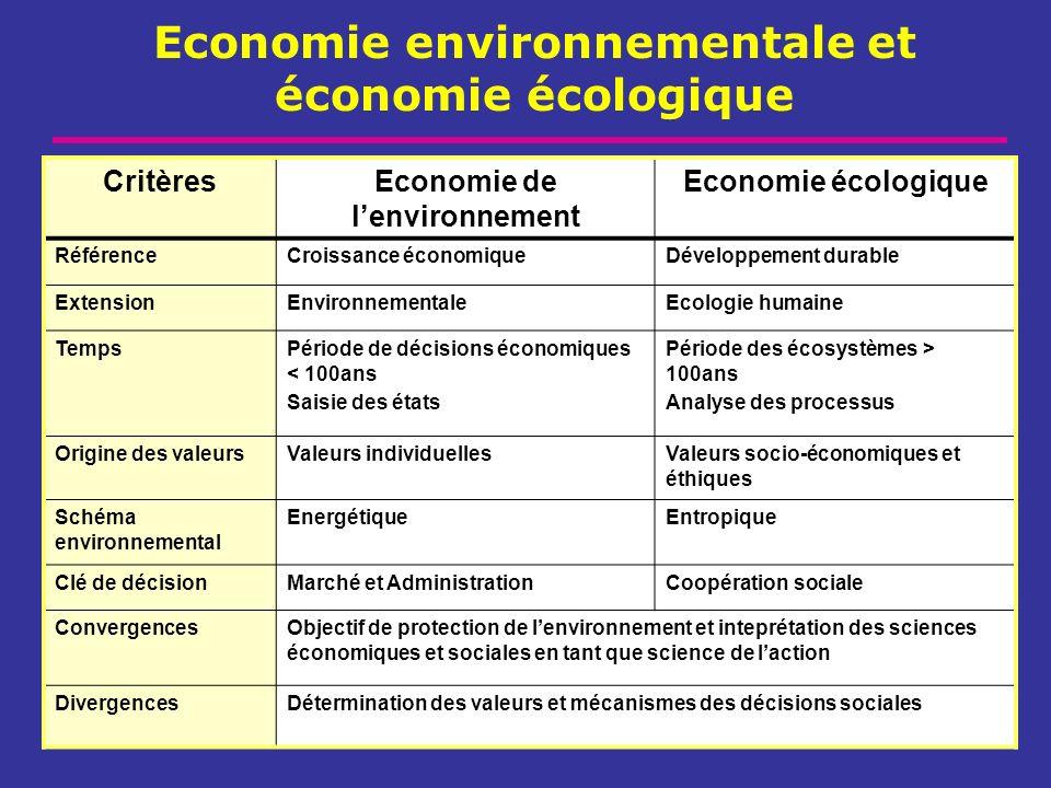Economie environnementale et économie écologique CritèresEconomie de lenvironnement Economie écologique RéférenceCroissance économiqueDéveloppement du