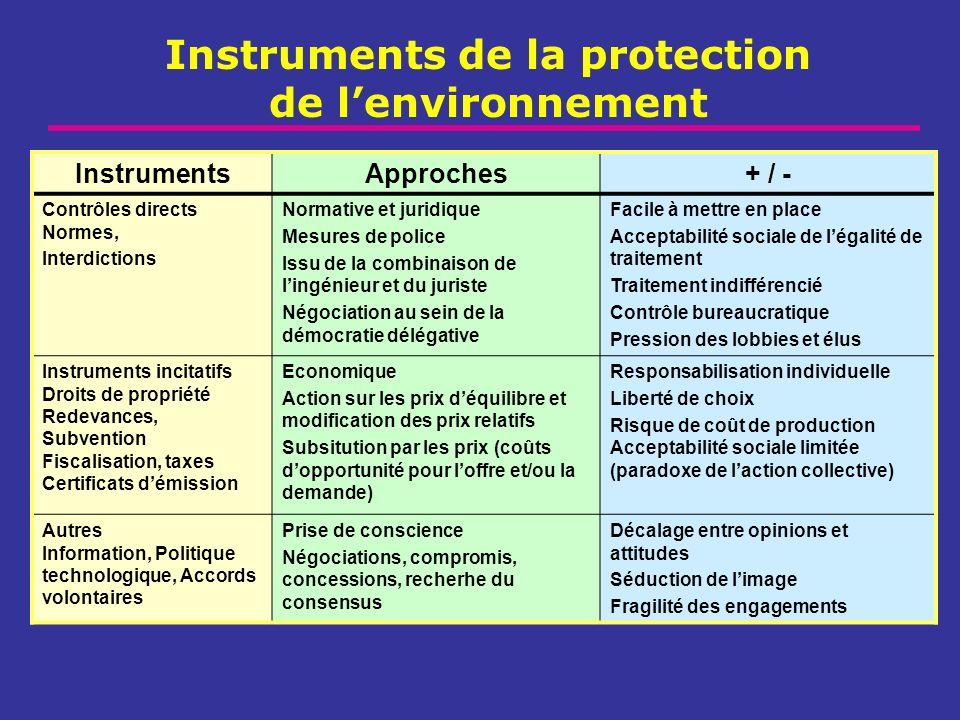 Instruments de la protection de lenvironnement InstrumentsApproches+ / - Contrôles directs Normes, Interdictions Normative et juridique Mesures de pol