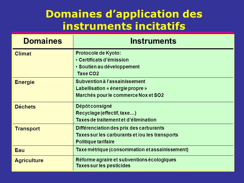 Domaines dapplication des instruments incitatifs DomainesInstruments Climat Protocole de Kyoto: Certificats démission Soutien au développement Taxe CO