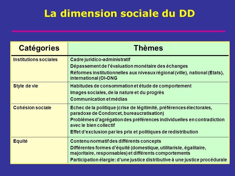 La dimension sociale du DD CatégoriesThèmes Institutions socialesCadre juridico-administratif Dépassement de lévaluation monétaire des échanges Réform