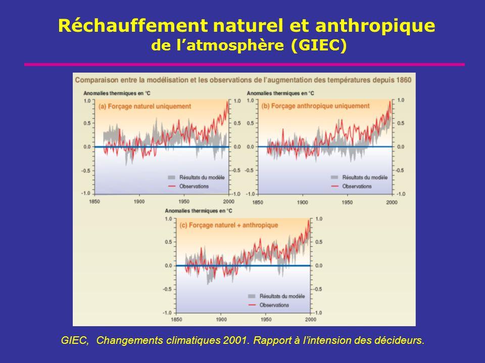 Réchauffement naturel et anthropique de latmosphère (GIEC) GIEC, Changements climatiques 2001. Rapport à lintension des décideurs.