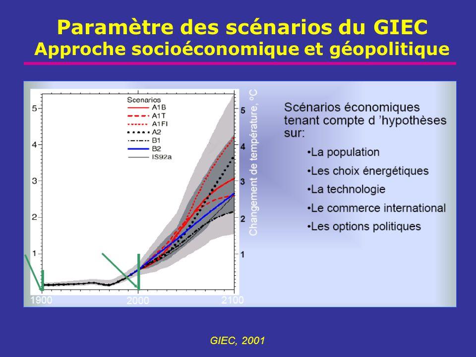 Paramètre des scénarios du GIEC Approche socioéconomique et géopolitique GIEC, 2001