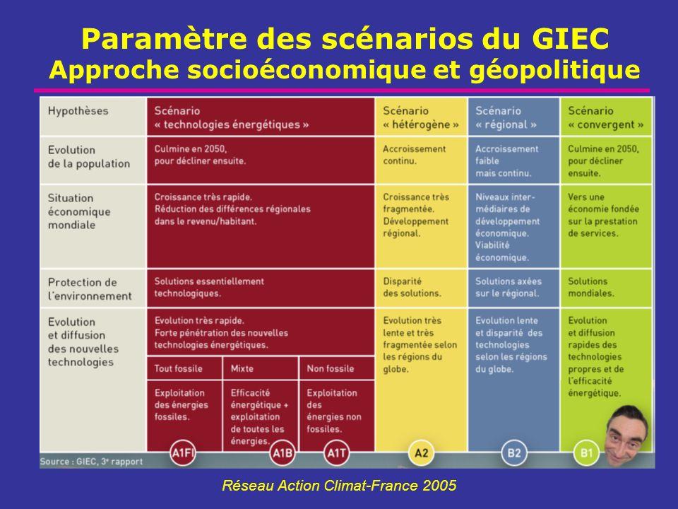 Paramètre des scénarios du GIEC Approche socioéconomique et géopolitique Réseau Action Climat-France 2005