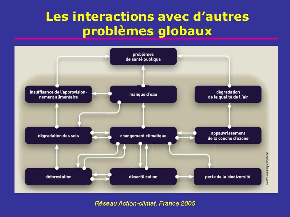 Les interactions avec dautres problèmes globaux Réseau Action-climat, France 2005