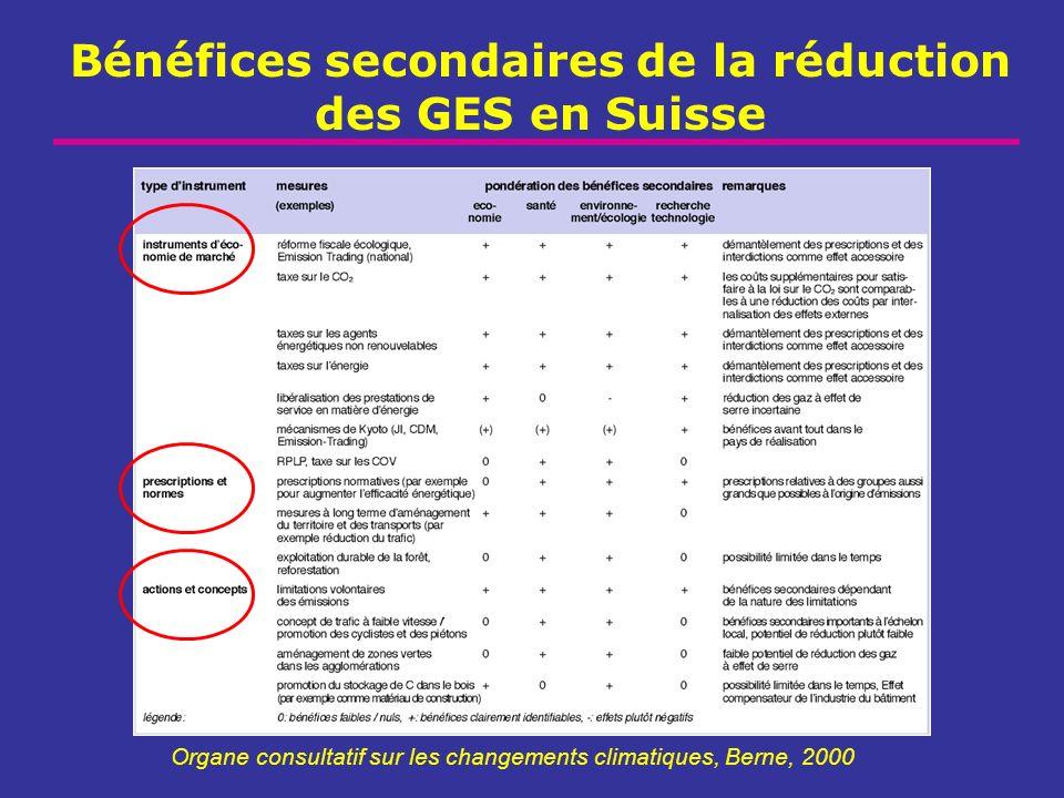 Bénéfices secondaires de la réduction des GES en Suisse Organe consultatif sur les changements climatiques, Berne, 2000