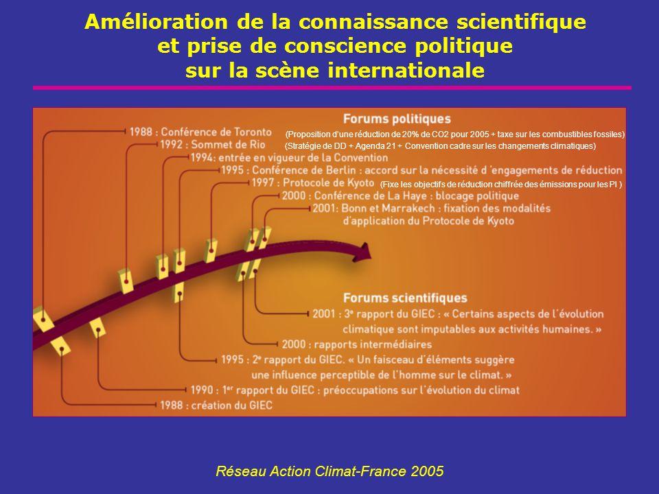 Amélioration de la connaissance scientifique et prise de conscience politique sur la scène internationale Réseau Action Climat-France 2005 (Propositio