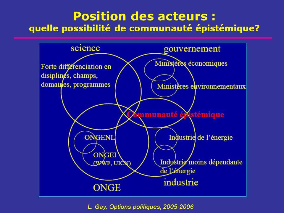 Position des acteurs : quelle possibilité de communauté épistémique? L. Gay, Options politiques, 2005-2006