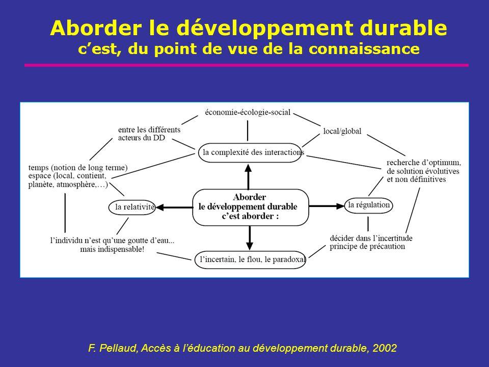 Aborder le développement durable cest, du point de vue de la connaissance F. Pellaud, Accès à léducation au développement durable, 2002