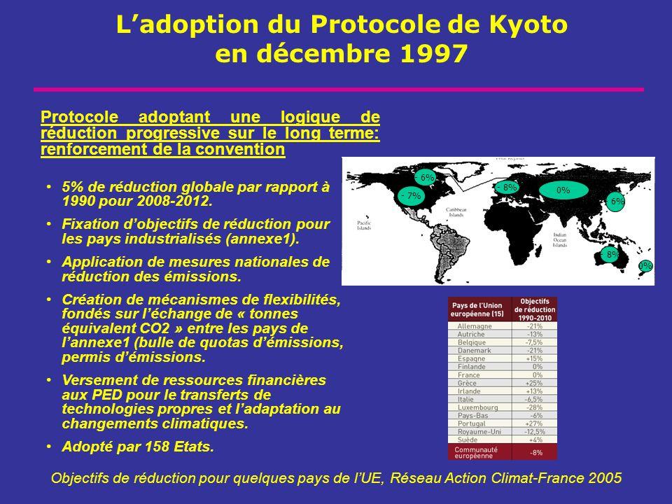 Ladoption du Protocole de Kyoto en décembre 1997 Objectifs de réduction pour quelques pays de lUE, Réseau Action Climat-France 2005 Protocole adoptant