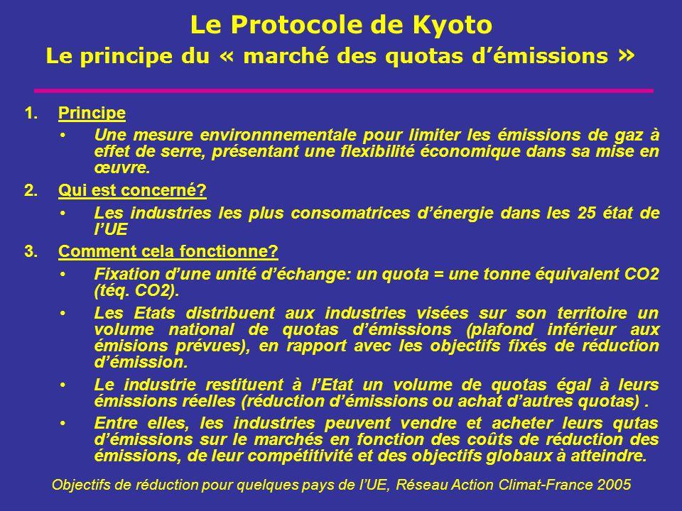 Le Protocole de Kyoto Le principe du « marché des quotas démissions » Objectifs de réduction pour quelques pays de lUE, Réseau Action Climat-France 20