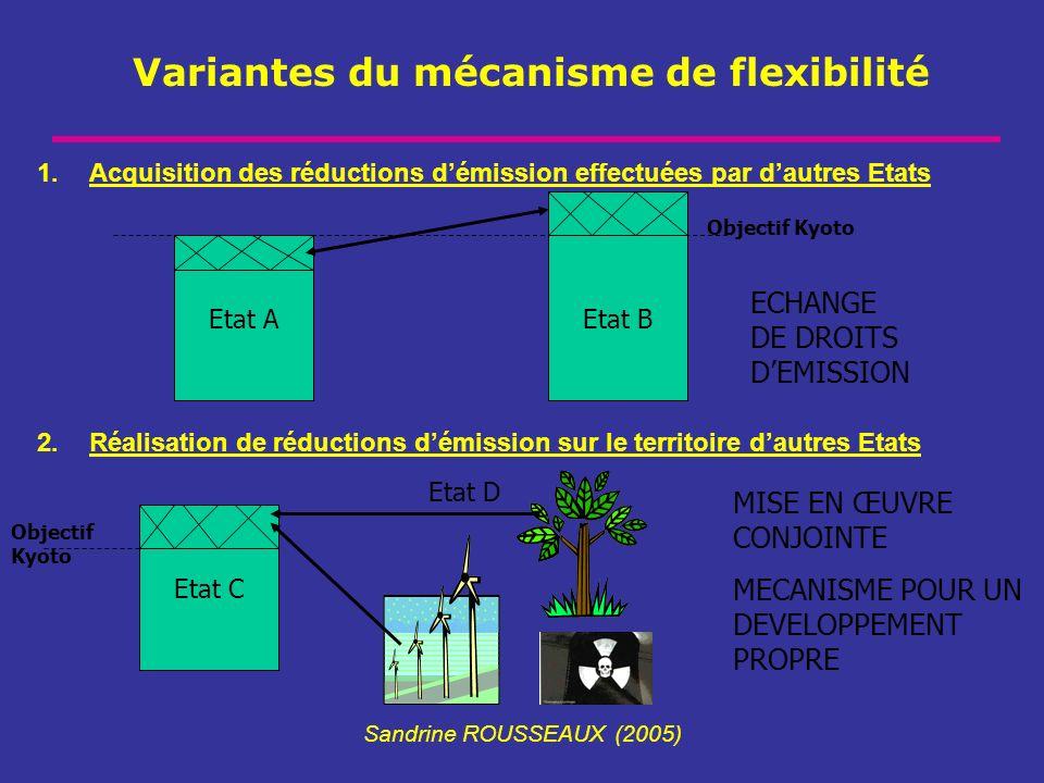 Variantes du mécanisme de flexibilité Sandrine ROUSSEAUX (2005) Etat AEtat B ECHANGE DE DROITS DEMISSION Objectif Kyoto Etat D Etat C MISE EN ŒUVRE CO