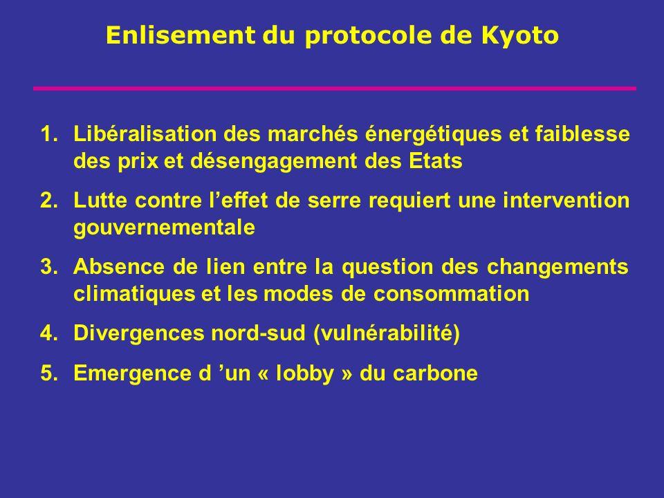 Enlisement du protocole de Kyoto 1.Libéralisation des marchés énergétiques et faiblesse des prix et désengagement des Etats 2.Lutte contre leffet de s