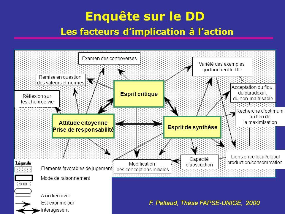 Enquête sur le DD Les facteurs dimplication à laction F. Pellaud, Thèse FAPSE-UNIGE, 2000 Esprit critique Esprit de synthèse Attitude citoyenne Prise