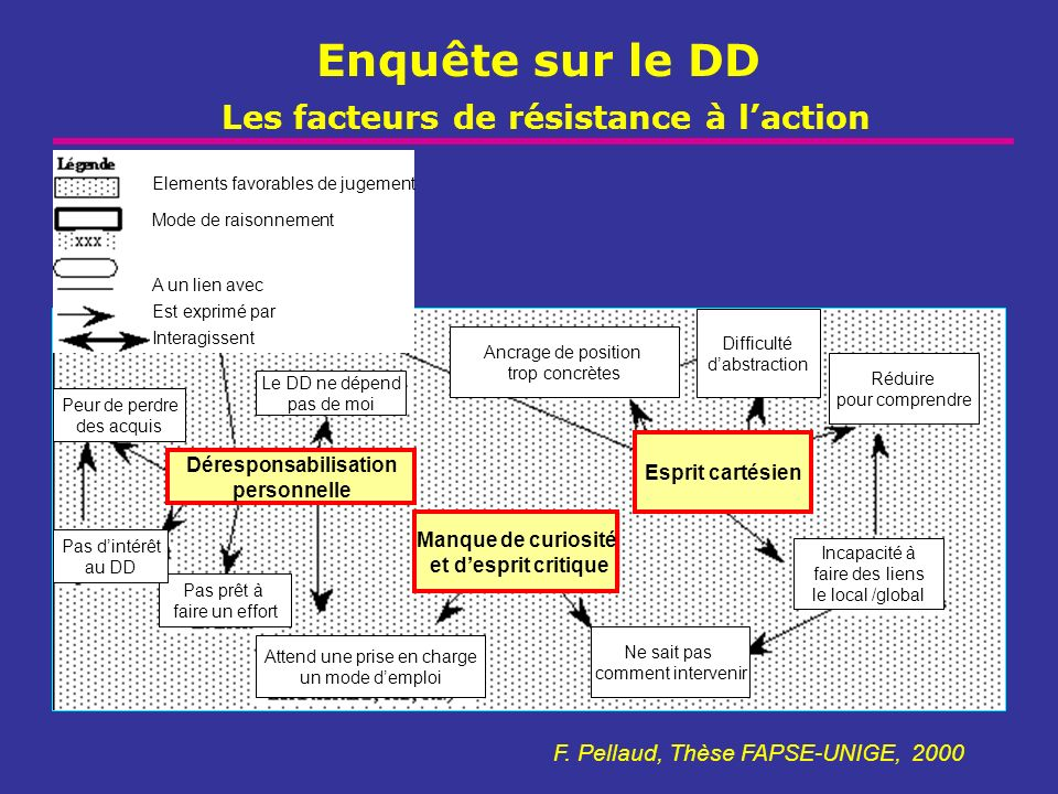 Enquête sur le DD Les facteurs de résistance à laction F. Pellaud, Thèse FAPSE-UNIGE, 2000 Manque de curiosité et desprit critique Esprit cartésien Dé