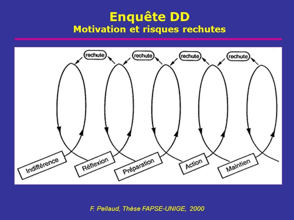 Enquête DD Motivation et risques rechutes F. Pellaud, Thèse FAPSE-UNIGE, 2000