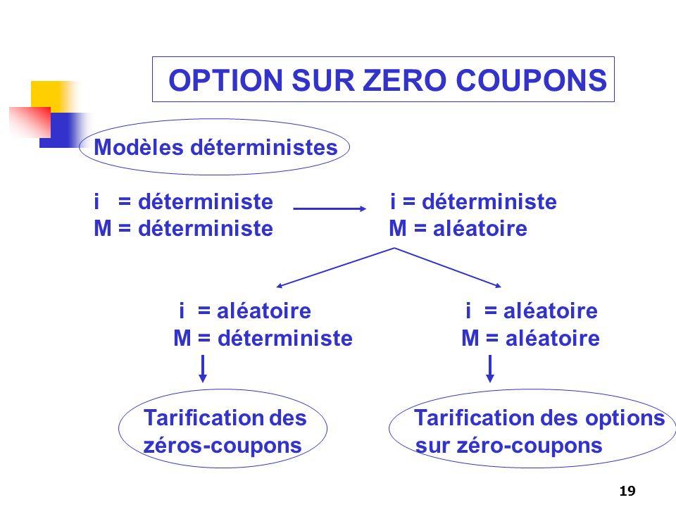 19 OPTION SUR ZERO COUPONS Modèles déterministes i = déterministe M = déterministe M = aléatoire Tarification des Tarification des options zéros-coupo