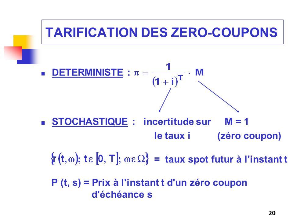 20 TARIFICATION DES ZERO-COUPONS DETERMINISTE : STOCHASTIQUE : incertitude sur M = 1 le taux i (zéro coupon) = taux spot futur à l'instant t P (t, s)