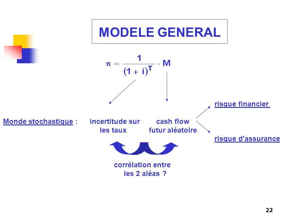 22 MODELE GENERAL risque financier Monde stochastique : incertitude sur cash flow les taux futur aléatoire risque d'assurance corrélation entre les 2