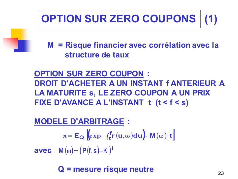 23 OPTION SUR ZERO COUPONS (1) M = Risque financier avec corrélation avec la structure de taux OPTION SUR ZERO COUPON : DROIT D'ACHETER A UN INSTANT f