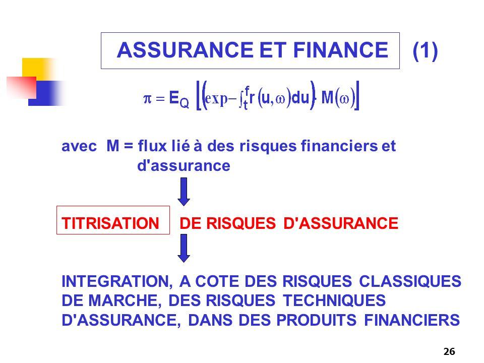 26 ASSURANCE ET FINANCE (1) avec M = flux lié à des risques financiers et d'assurance TITRISATION DE RISQUES D'ASSURANCE INTEGRATION, A COTE DES RISQU