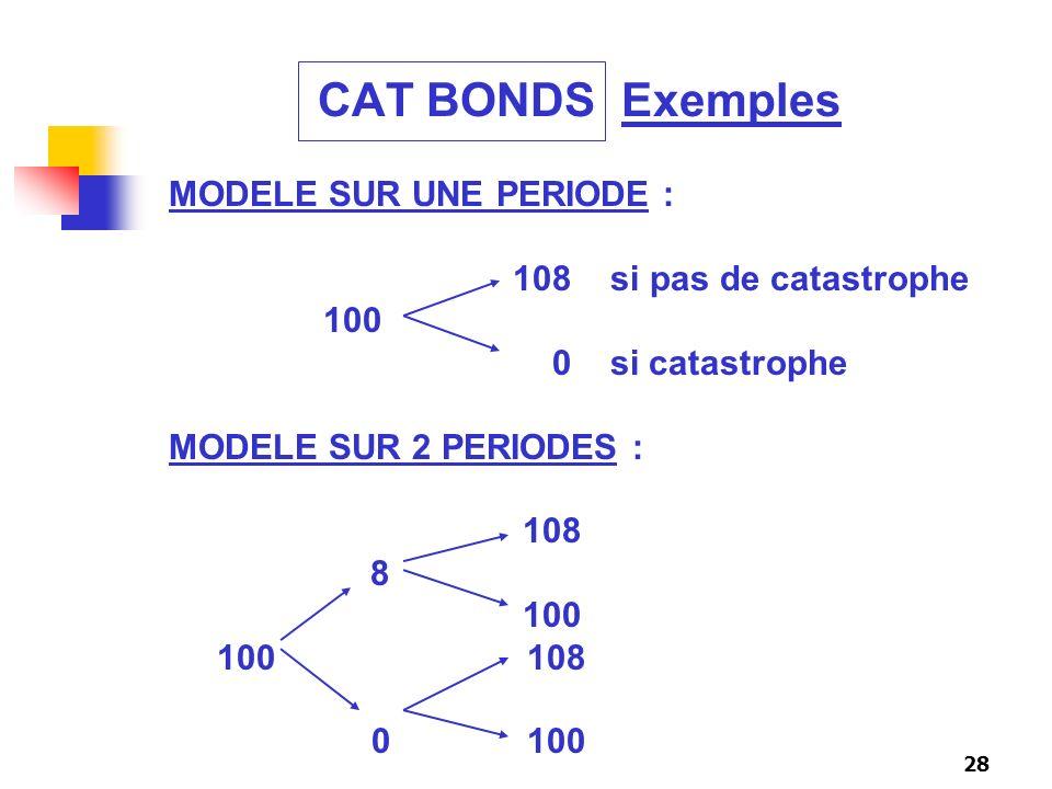 28 CAT BONDS Exemples MODELE SUR UNE PERIODE : 108 si pas de catastrophe 100 0 si catastrophe MODELE SUR 2 PERIODES : 108 8 100 100 108 0 100