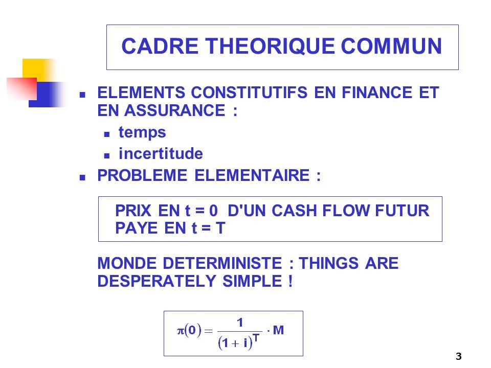 24 OPTION SUR ZERO COUPONS (2) Calcul explicite : actualisation espérance risque neutre du cash flow